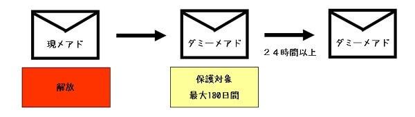 docomomailchange002